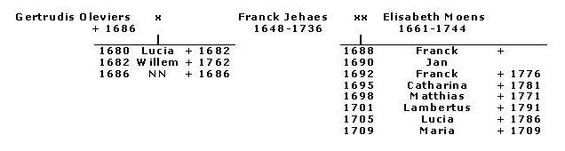 Huwelijken en kinderen van Franck Jehaes II