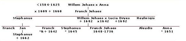 kinderen en kleinkinderen van Franck I